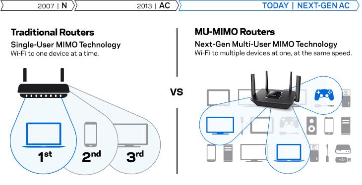 Linksys EA9300 tri-band-router-advantages