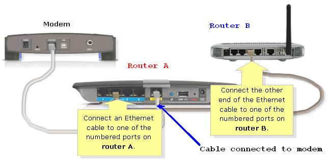 how to connect router to router cascading router